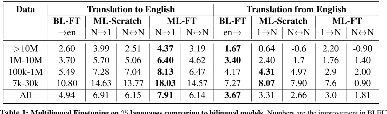 Figure 1 for Multilingual Translation with Extensible Multilingual Pretraining and Finetuning