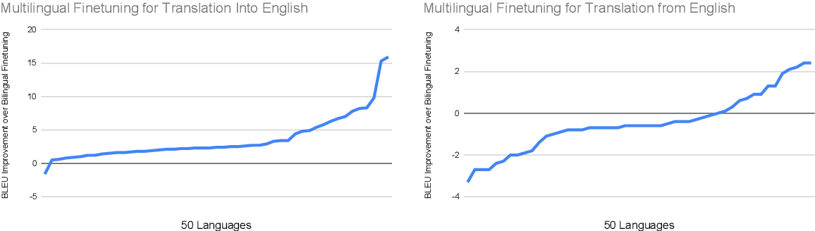Figure 2 for Multilingual Translation with Extensible Multilingual Pretraining and Finetuning