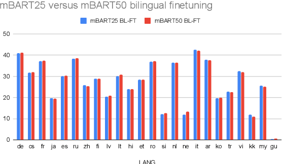 Figure 4 for Multilingual Translation with Extensible Multilingual Pretraining and Finetuning