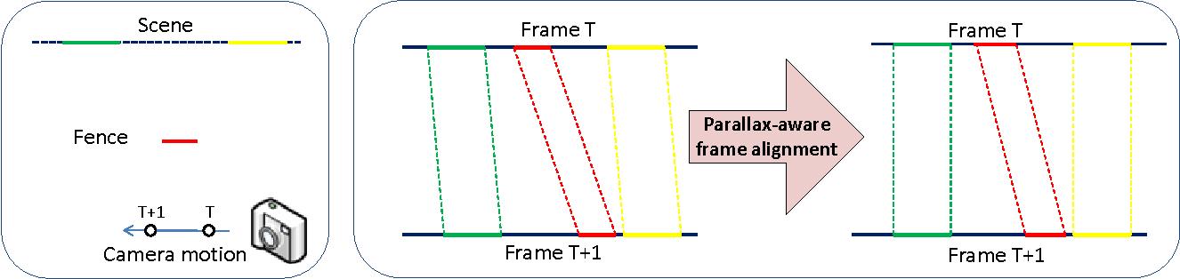 Figure 2 for Video De-fencing