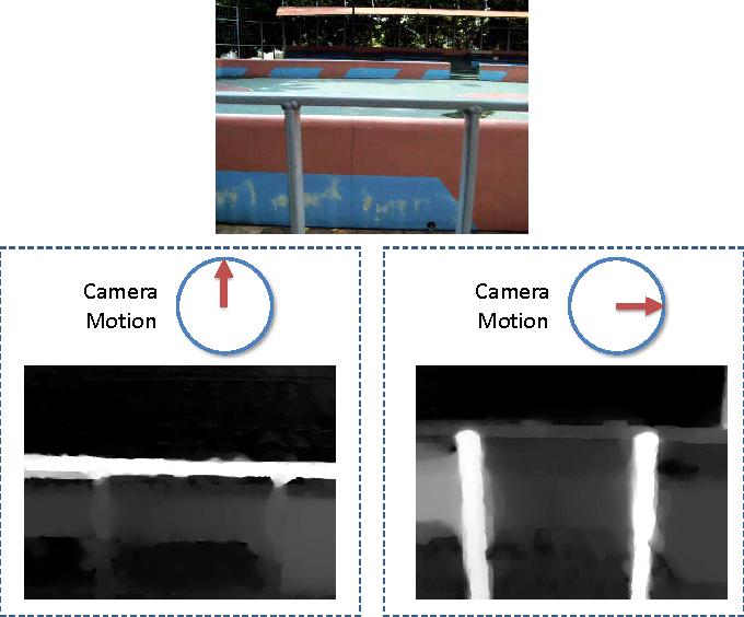 Figure 3 for Video De-fencing
