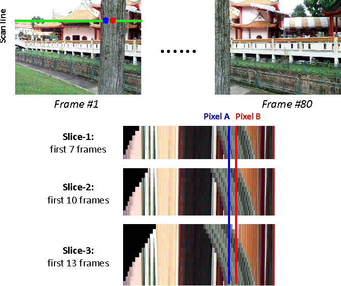 Figure 4 for Video De-fencing