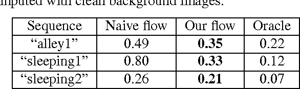 Figure 2 for Robust Optical Flow Estimation of Double-Layer Images under Transparency or Reflection
