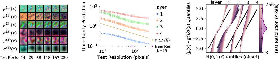 Figure 3 for Probabilistic Numeric Convolutional Neural Networks