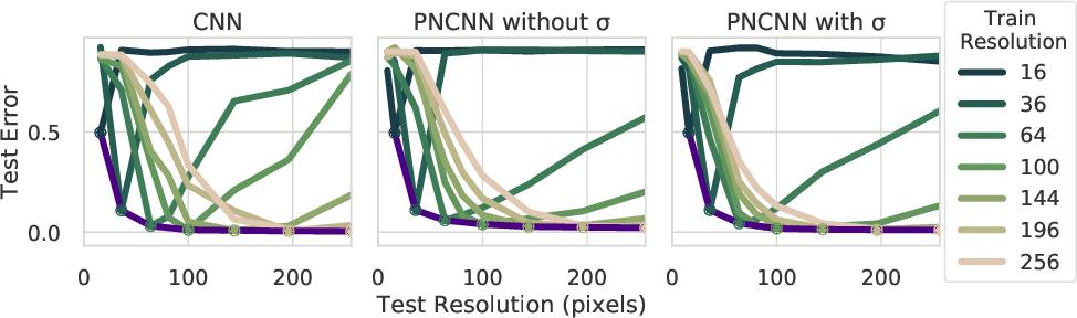 Figure 4 for Probabilistic Numeric Convolutional Neural Networks