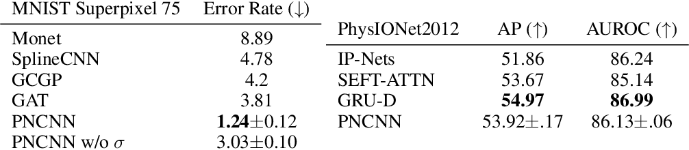Figure 2 for Probabilistic Numeric Convolutional Neural Networks