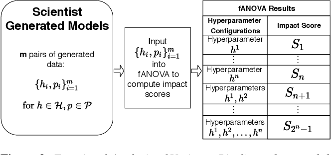 Figure 3 for Guided Hyperparameter Tuning Through Visualization and Inference