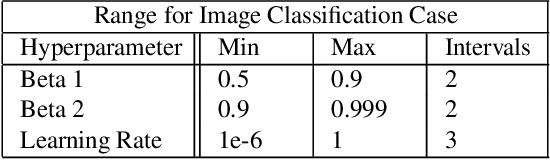 Figure 2 for Guided Hyperparameter Tuning Through Visualization and Inference