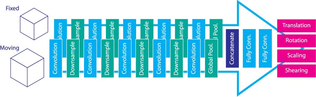 Figure 3 for A Deep Learning Framework for Unsupervised Affine and Deformable Image Registration