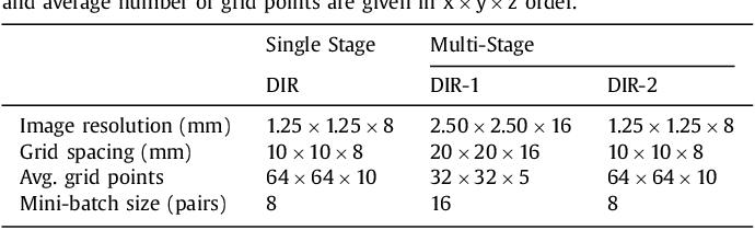 Figure 2 for A Deep Learning Framework for Unsupervised Affine and Deformable Image Registration