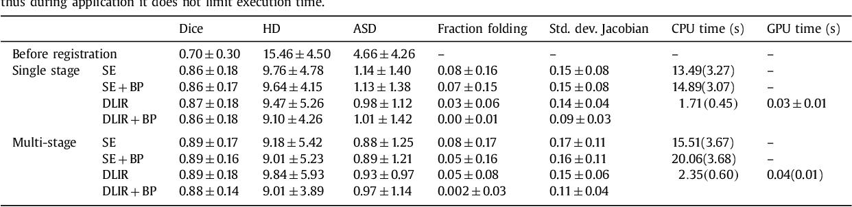Figure 4 for A Deep Learning Framework for Unsupervised Affine and Deformable Image Registration