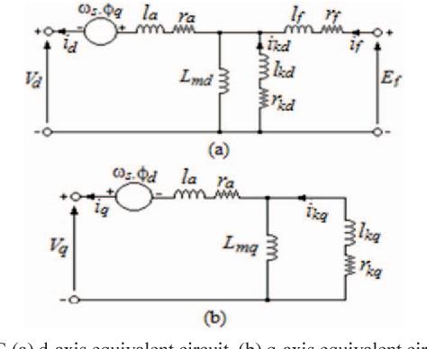 On-line estimation of SPSG parameters using discrete Kalman