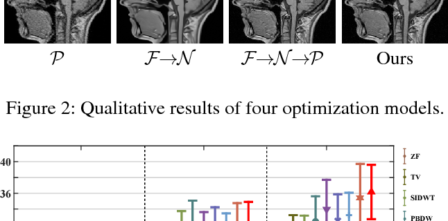 Figure 3 for A Theoretically Guaranteed Deep Optimization Framework for Robust Compressive Sensing MRI