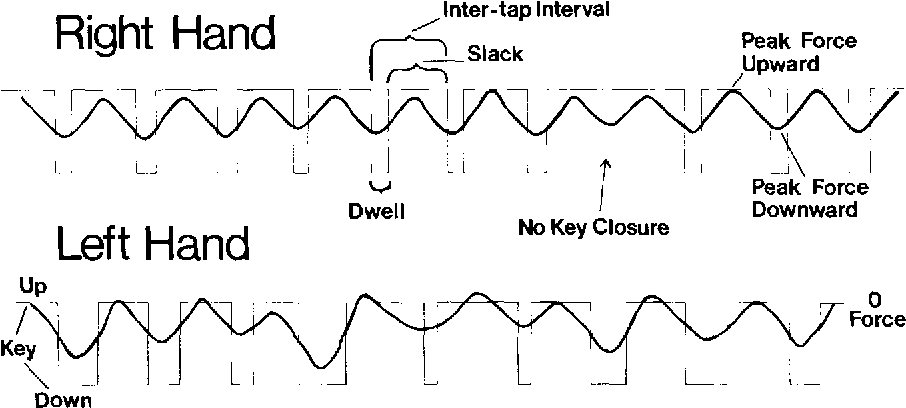 Fig. 1. Sample performance profile of the right and left hands