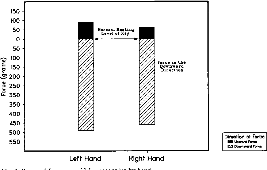 Fig. 3. Range of force in rapid finger tapping by hand.