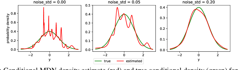 Figure 1 for Noise Regularization for Conditional Density Estimation