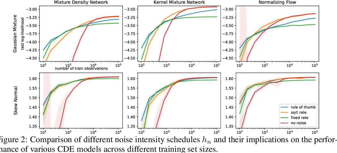 Figure 3 for Noise Regularization for Conditional Density Estimation