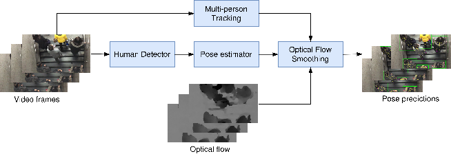Figure 1 for Towards Accurate Human Pose Estimation in Videos of Crowded Scenes