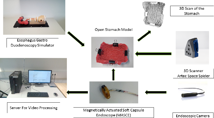 Figure 3 for A fully dense and globally consistent 3D map reconstruction approach for GI tract to enhance therapeutic relevance of the endoscopic capsule robot