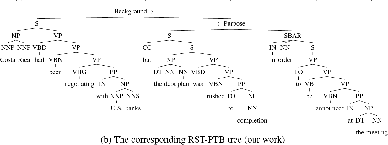 Figure 1 for Joint Syntacto-Discourse Parsing and the Syntacto-Discourse Treebank