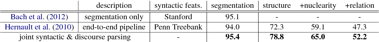 Figure 4 for Joint Syntacto-Discourse Parsing and the Syntacto-Discourse Treebank