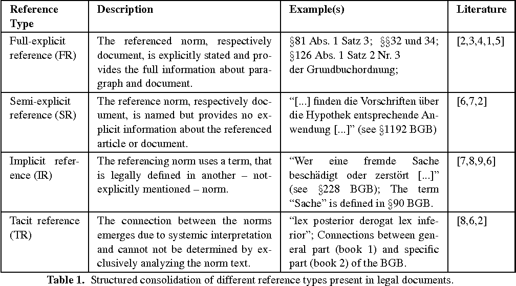 Differentiation And Empirical Analysis Of Reference Types In Legal - Types of legal documents