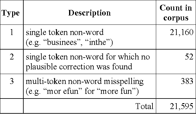 On using context for automatic correction of non-word