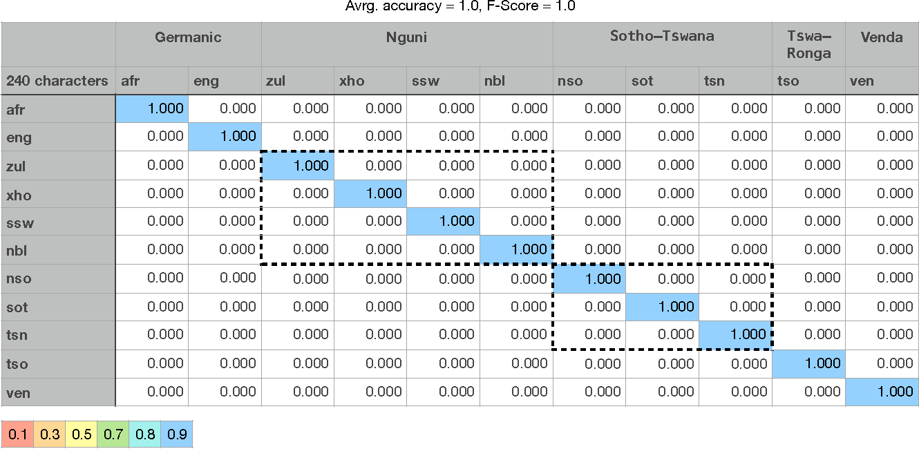 Fig. 1. Confusion matrix of the baseline classifier and a test set with strings of length 200-300 characters.