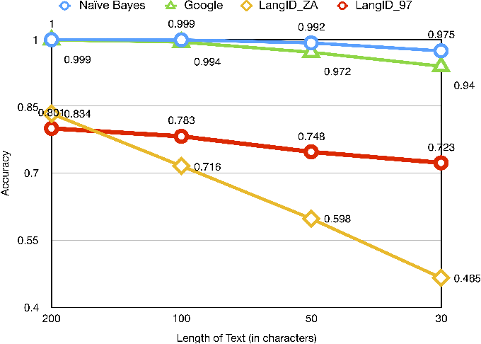 Fig. 5. Accuracy of the baseline NB, Google Translate, langid ZA (trained on cleaned data) and langid 97 (built-in langid model trained on 97 languages).