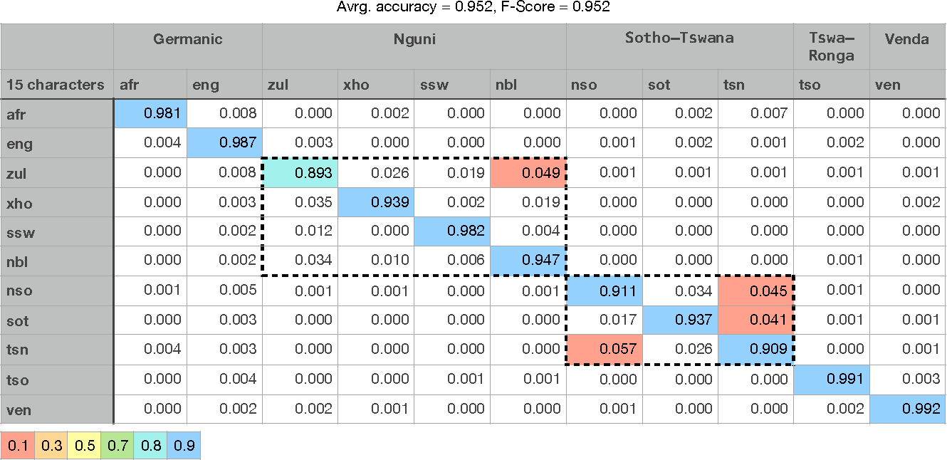 Fig. 6. Confusion matrix of the lexicon improved classifier and a test set with strings of length 15 characters.