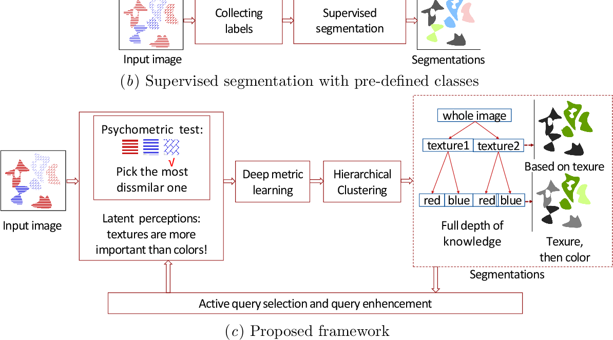 Figure 1 for Hierarchical Semantic Segmentation using Psychometric Learning