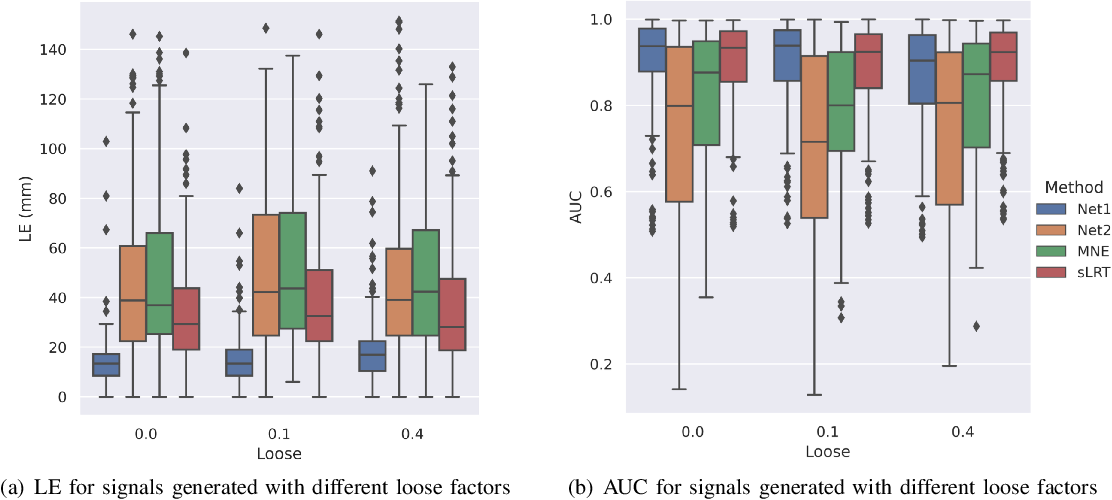Figure 4 for Edge Sparse Basis Network: A Deep Learning Framework for EEG Source Localization