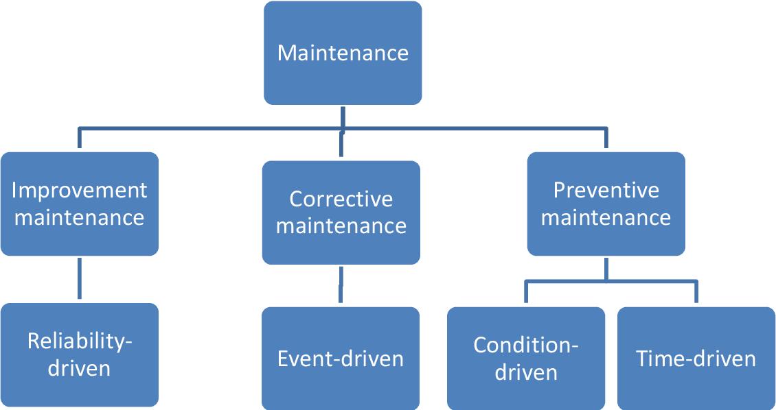 PDF] Design and Execution of Preventive Maintenance Program