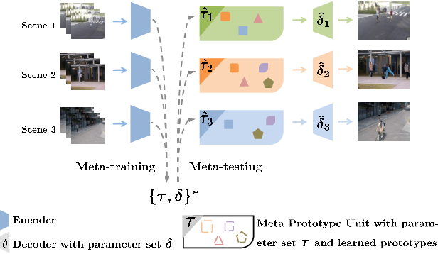 Figure 1 for Learning Normal Dynamics in Videos with Meta Prototype Network