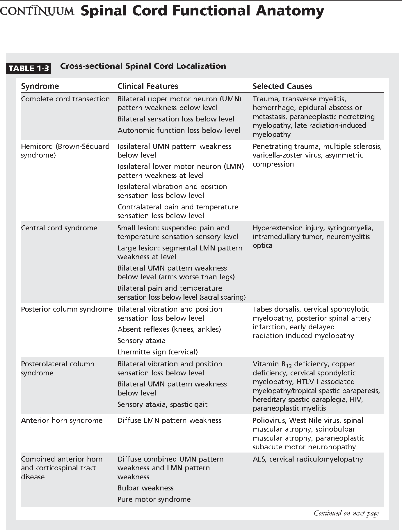 Table 1 3 From Spinal Cord Functional Anatomy Semantic Scholar