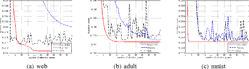 Figure 3 for Variance-Reduced Proximal Stochastic Gradient Descent for Non-convex Composite optimization