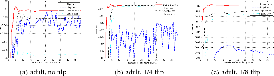 Figure 4 for Variance-Reduced Proximal Stochastic Gradient Descent for Non-convex Composite optimization