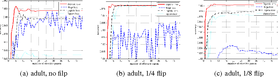 Figure 1 for Variance-Reduced Proximal Stochastic Gradient Descent for Non-convex Composite optimization