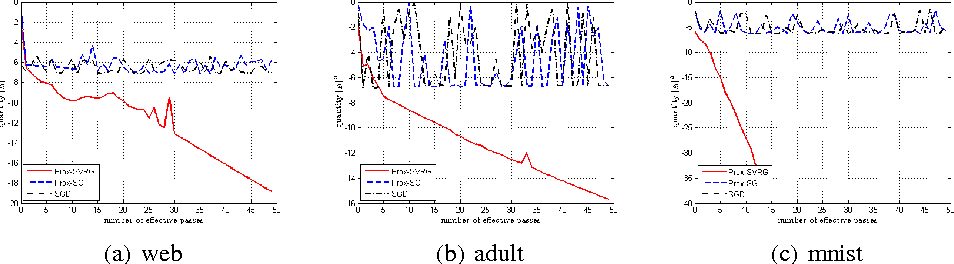 Figure 2 for Variance-Reduced Proximal Stochastic Gradient Descent for Non-convex Composite optimization
