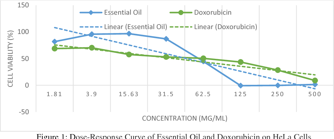 Figure 1 from THE CYTOTOXIC EFFECTS OF PURPLE NUTSEDGE