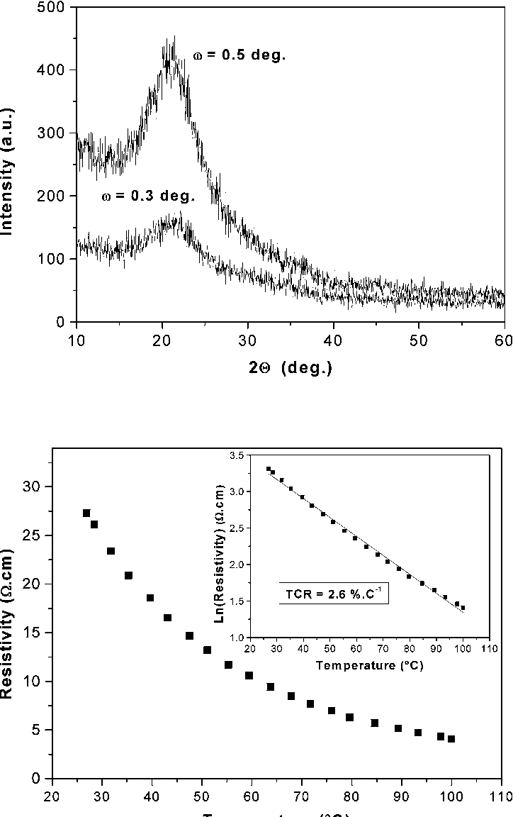Fig. 1 GIXRD patterns of VOx thin film collected with incidence angles of ω= 0.3◦ and 0.5◦