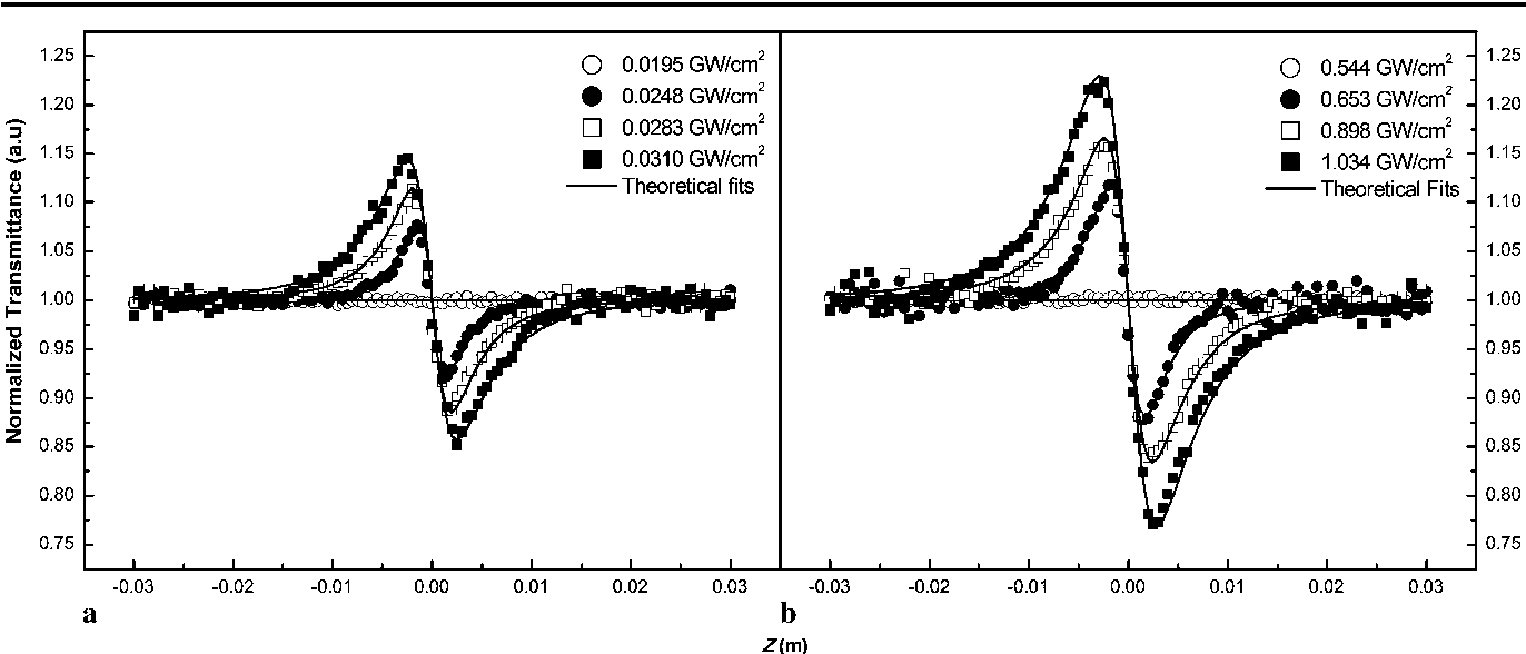 Fig. 4 Intensity-dependent closed-aperture Z-scan results of VOx thin film for (a) 4-ns and (b) 65-ps pulse durations