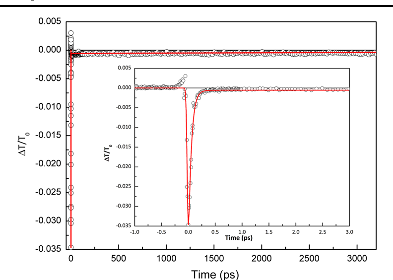 Fig. 5 Femtosecond pump–probe spectroscopy graph showing time evolution of nonlinear absorption at 800-nm pump wavelength of VOx