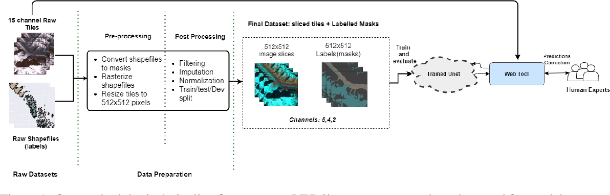 Figure 1 for Machine Learning for Glacier Monitoring in the Hindu Kush Himalaya