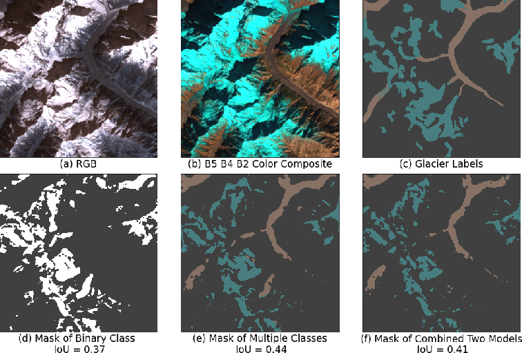 Figure 4 for Machine Learning for Glacier Monitoring in the Hindu Kush Himalaya