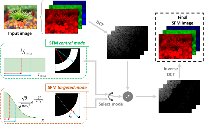 Figure 1 for Stochastic Frequency Masking to Improve Super-Resolution and Denoising Networks