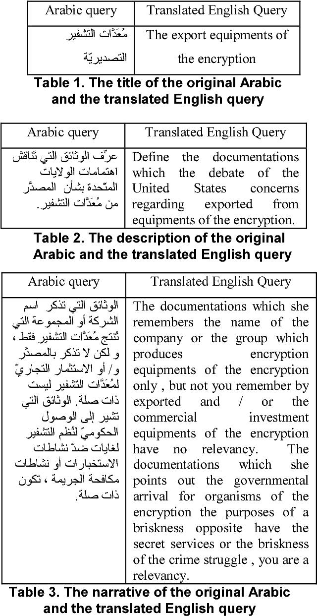 On Arabic-English Cross-Language Information Retrieval: A