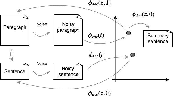 Figure 3 for SummAE: Zero-Shot Abstractive Text Summarization using Length-Agnostic Auto-Encoders
