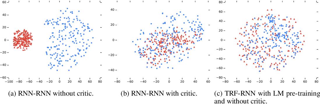 Figure 4 for SummAE: Zero-Shot Abstractive Text Summarization using Length-Agnostic Auto-Encoders