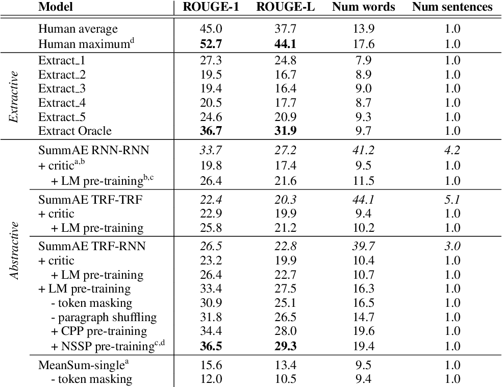Figure 2 for SummAE: Zero-Shot Abstractive Text Summarization using Length-Agnostic Auto-Encoders